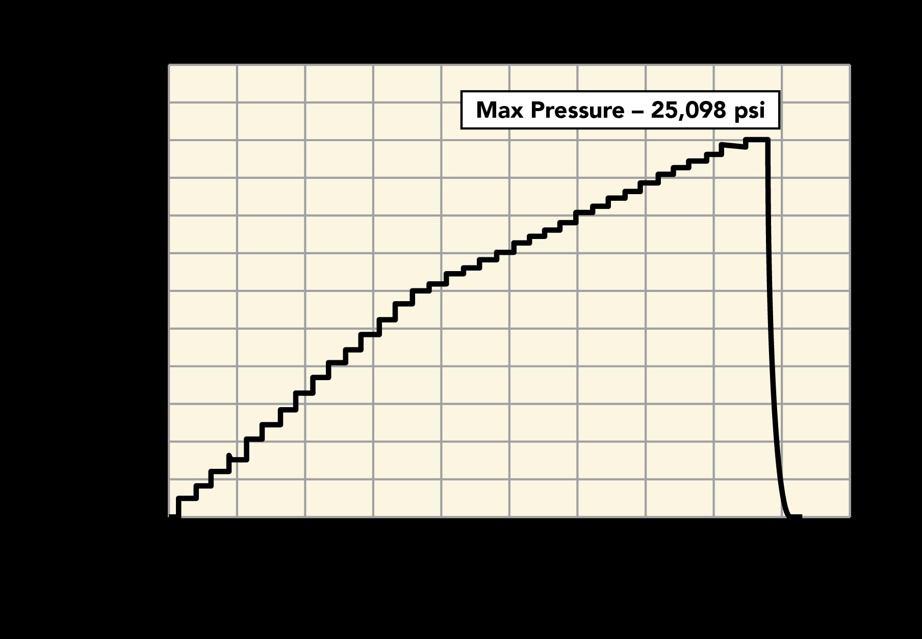Pressure Test Chart