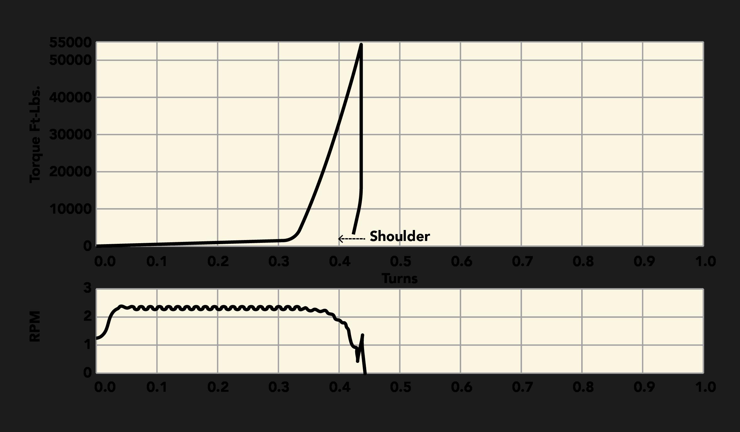 Bearing Stress Charts
